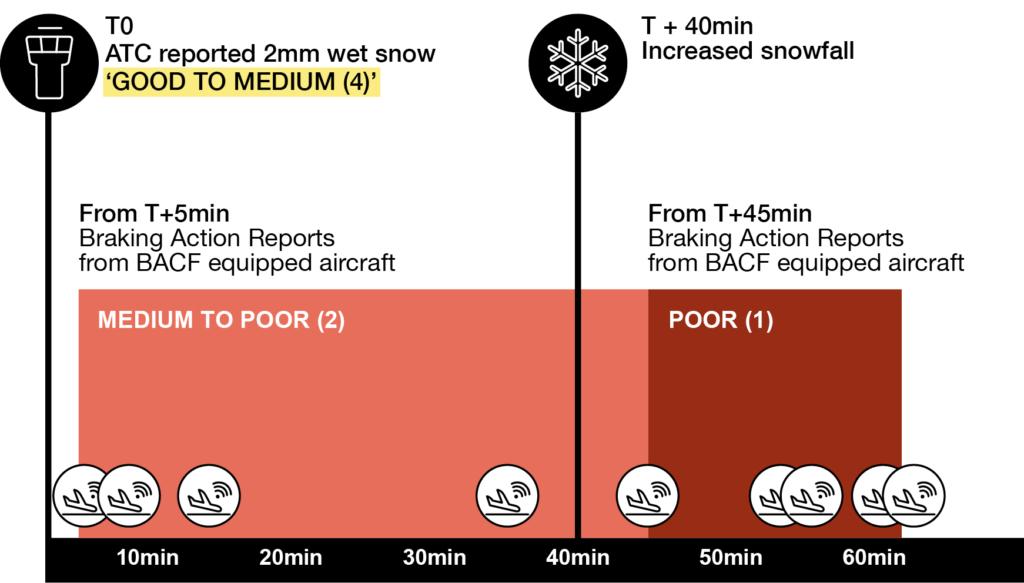 Noticias de aviones. Noticias de aviación. Noticias de aeropuertos. Sistema de control del nivel de frenada en aeropuertos