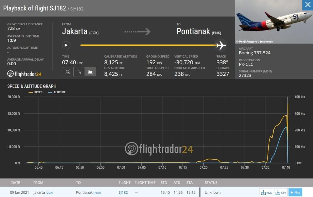 Noticias de compañías aéreas. Noticias de aviones. Datos sobre el vuelo del avión de Sriwijaya Air