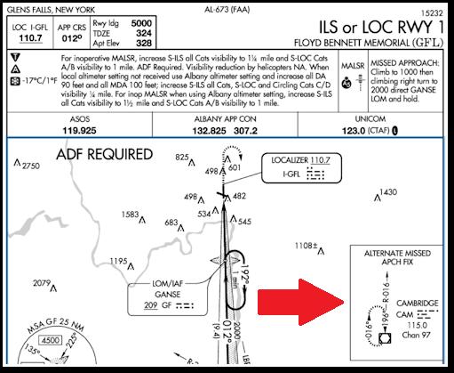 Noticias de aviones. Noticias de aviación. Carta de aproximación frustrada